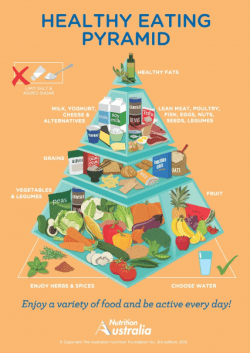 Image taken from: http://nutritionaustralia.org/national/resource/healthy-eating-pyramid